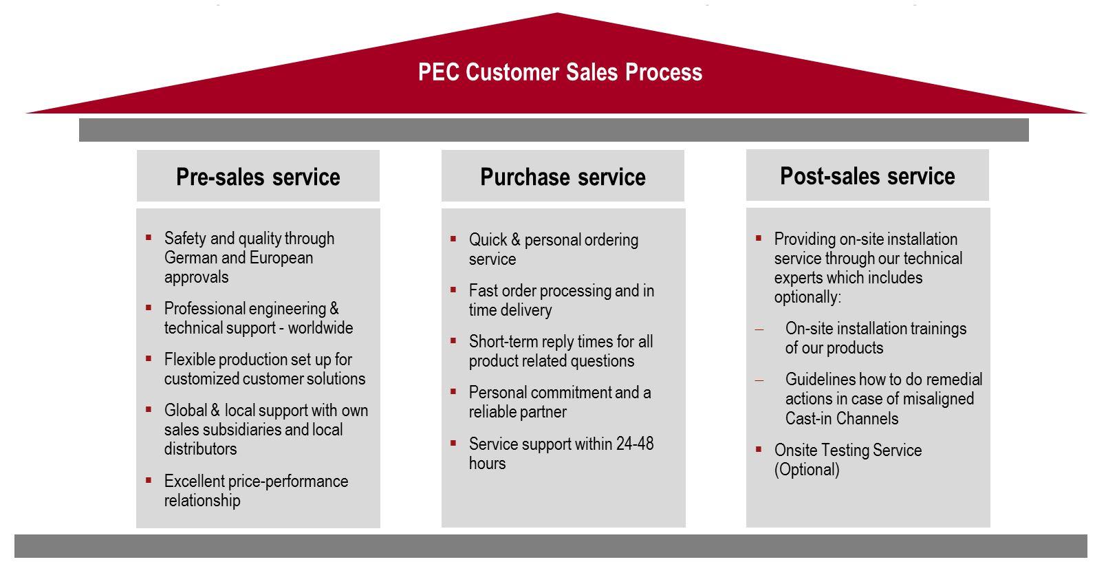 PEC Services  PEC Europe