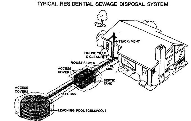 Improve Your Septic System