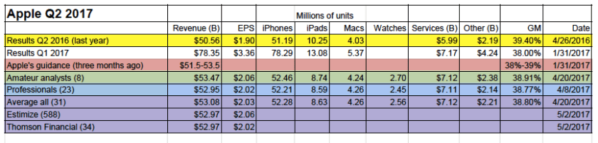 Earnings Smackdown summary