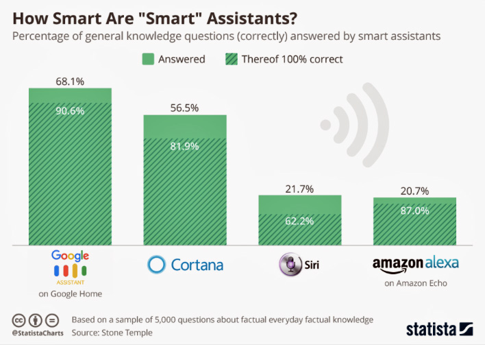 Statista Siri IQ Cortana Google Alexa Amazon Echo