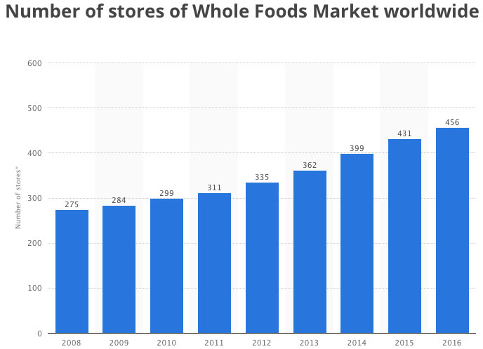 Whole foods gives amazon nearly as many stores as apple for Food bar graph