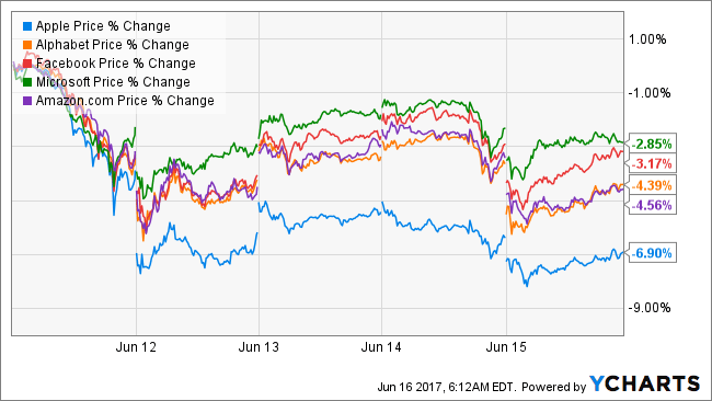 Morgan Stanley: Why Apple shares fell 7% in a week | Philip