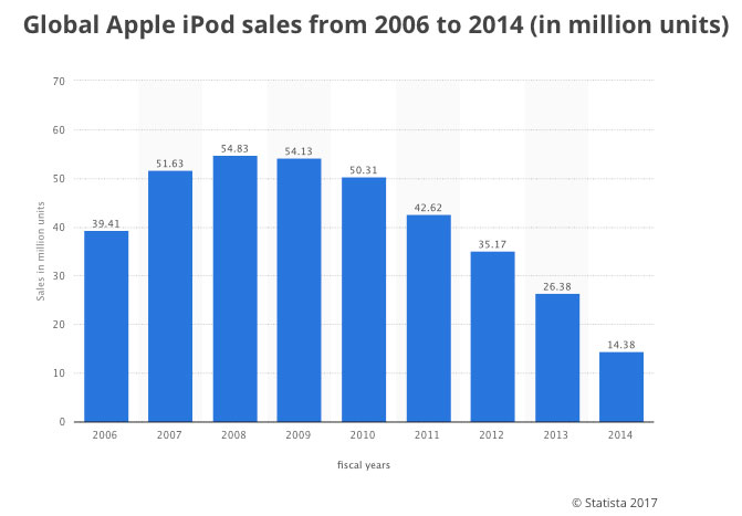 ipod sales by quarter