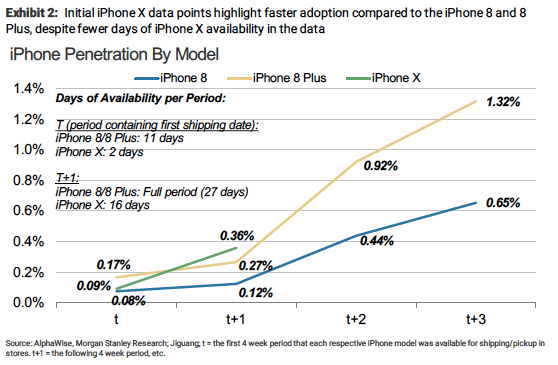 morgan stanley iphone x china