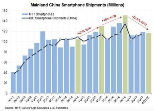 China iphone strong uptick