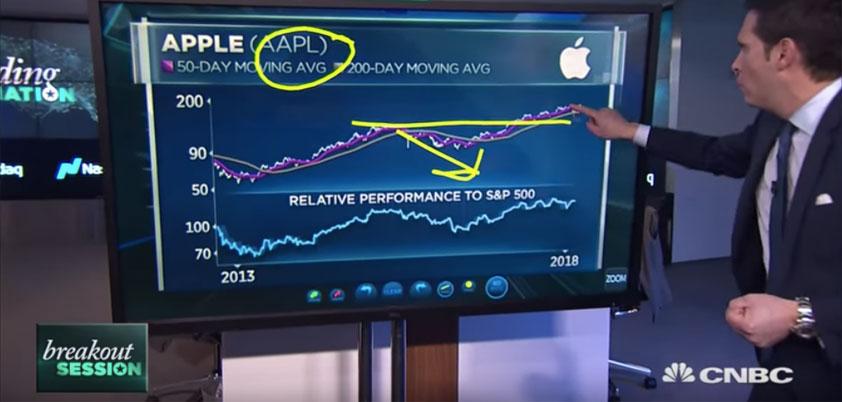 Ditch FANG buy Apple