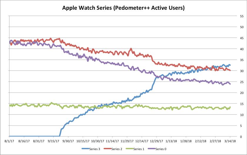 apple watch 3 pedometer