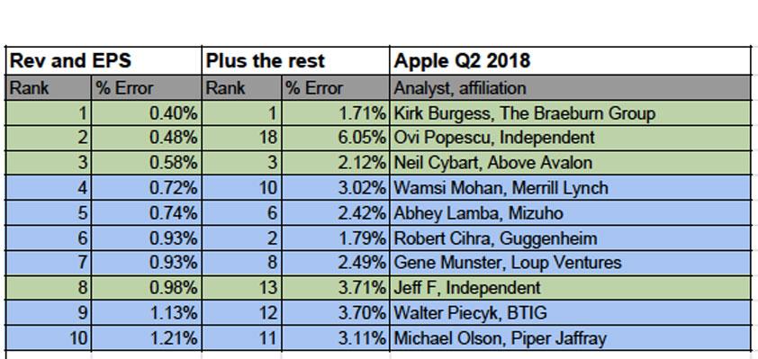 best worst apple analysts q2 2018