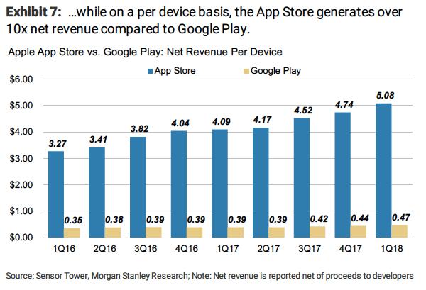 appl store clobbers google play