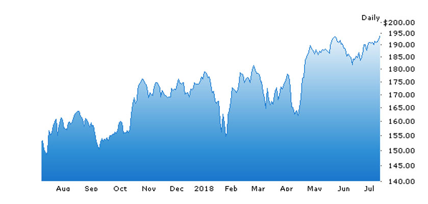 all-time high 194.82