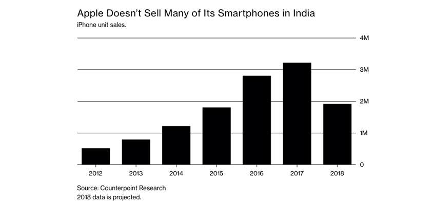iPhone india plan