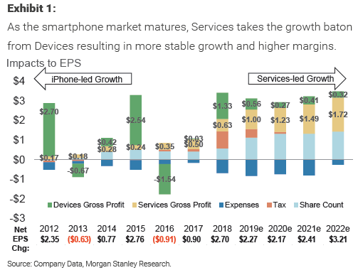 apple services inflection point