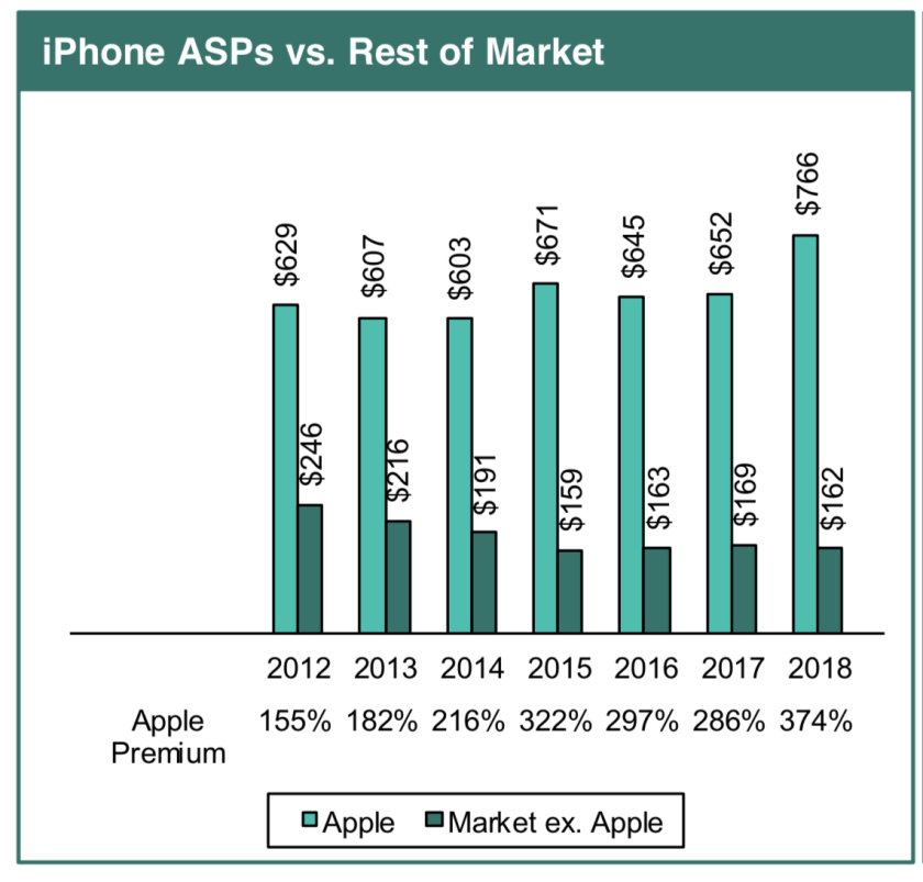 iPhone price elasticity