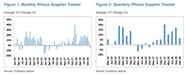 supply chain decline