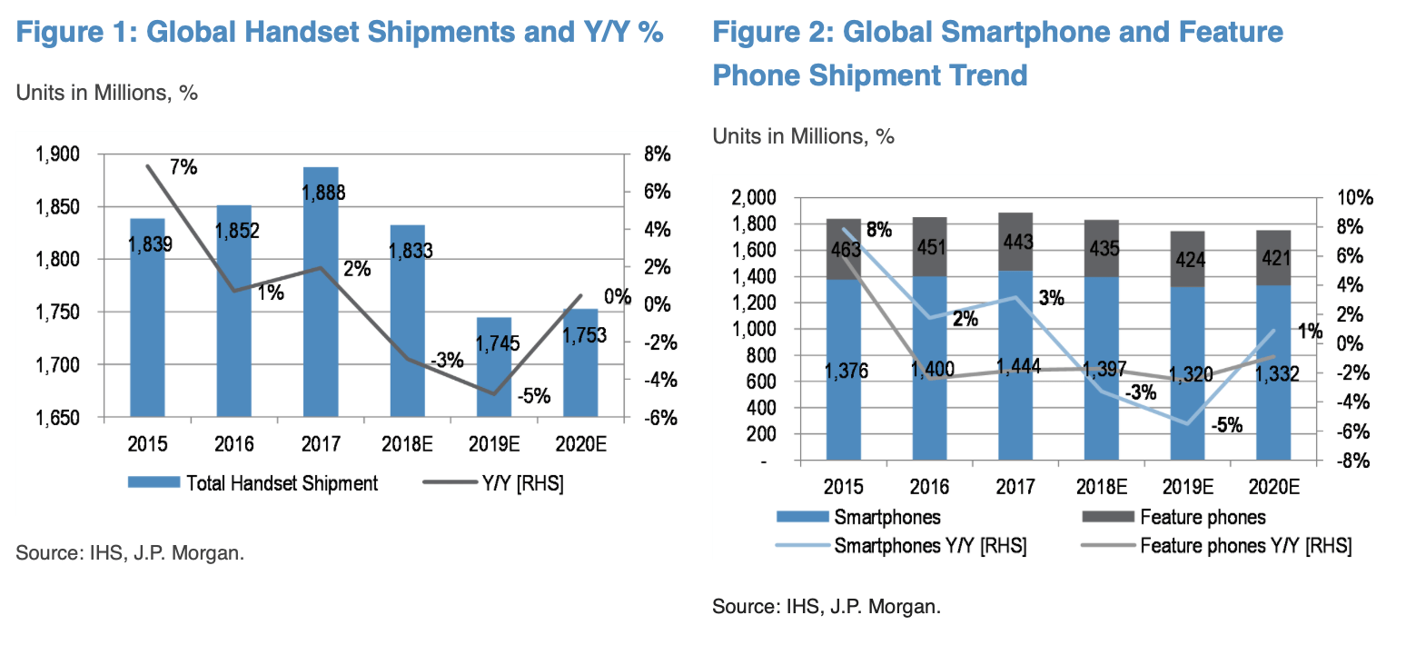 J P  Morgan: 2019 will be the worst year of the smartphone