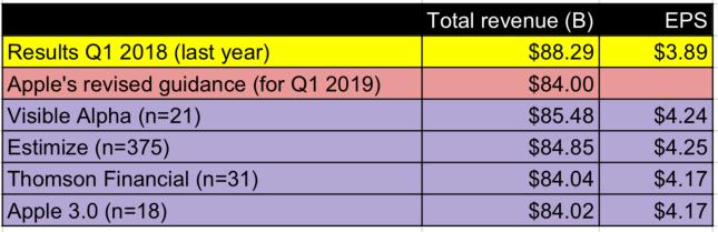 consensus a1 2019