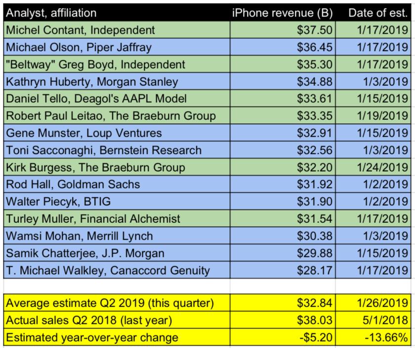 iphone estimates q2 2018