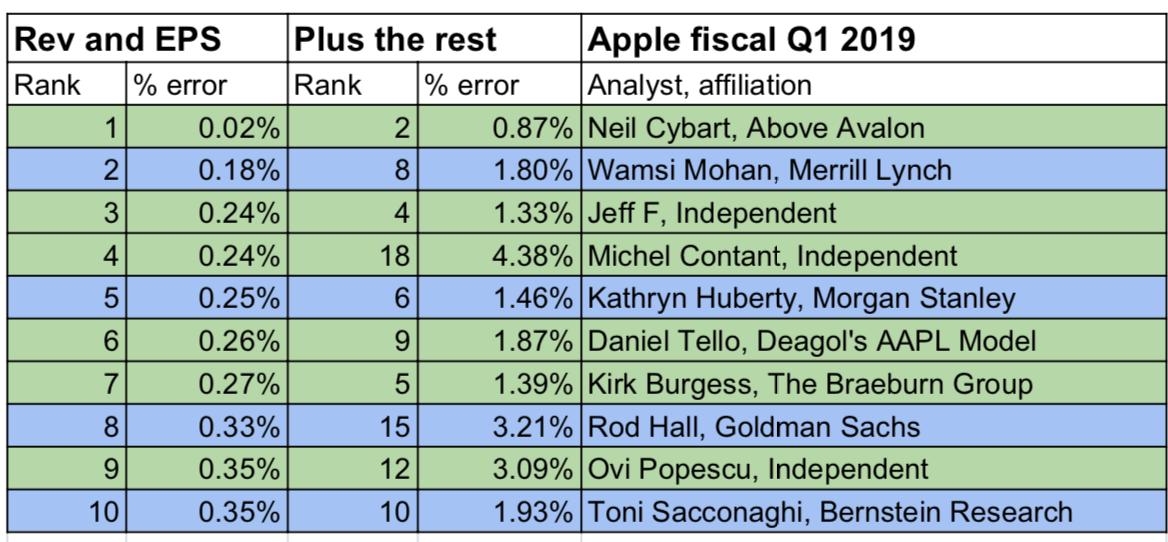 best worst analysts q1 2019