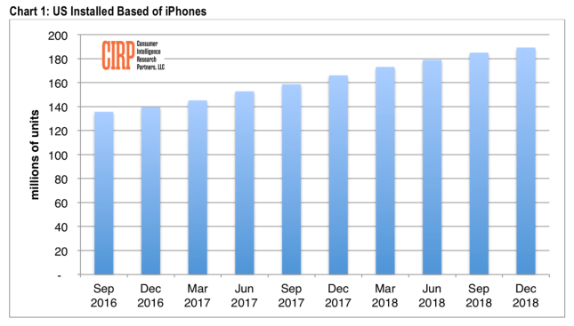 CIRP 62 million iphones