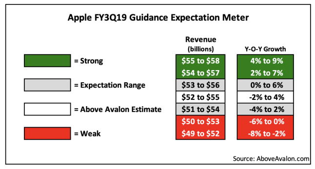 niel cybart expectations meter q2 2019