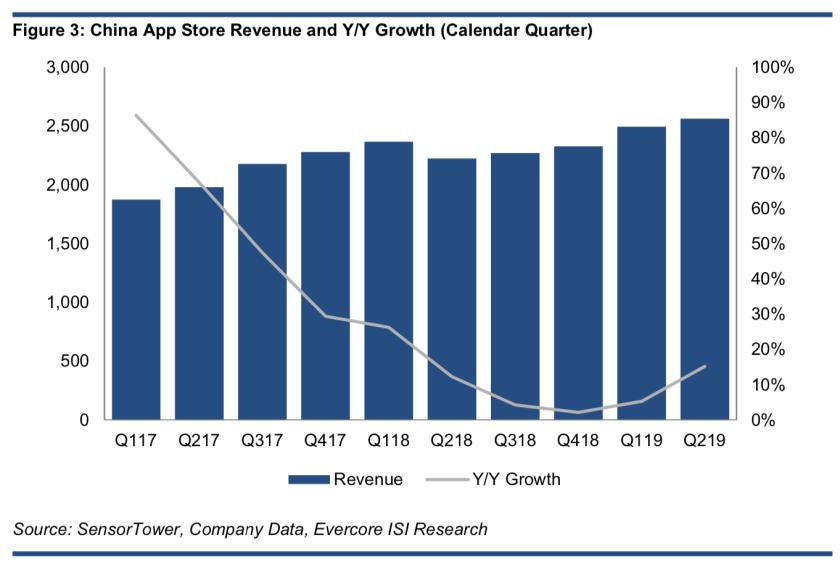 Evercore china app store