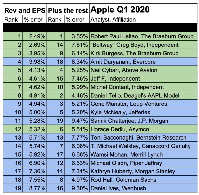 apple best worst q1 2020