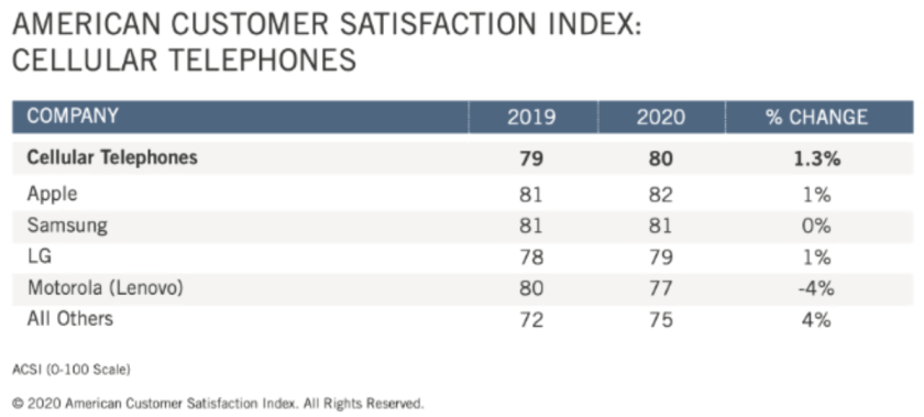 apple iphone satisfaction 2020