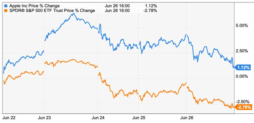 Apple trading strategies 6-29