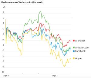 apple injecting volatility