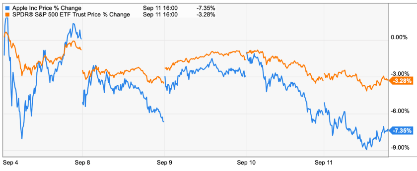 Apple trading strategies 9-14