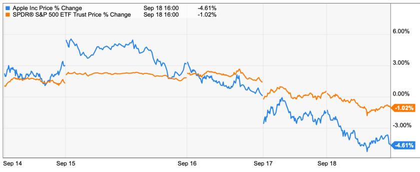 Apple trading strategies 9-21