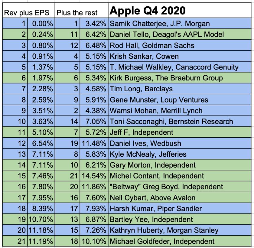 apple best worst analysts q42020