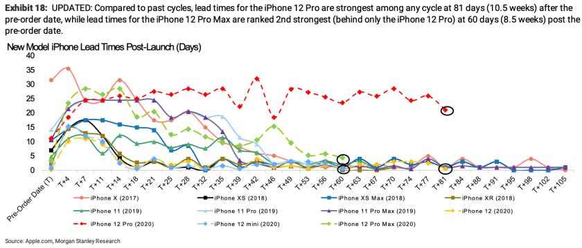 apple iphone records morgan stanley