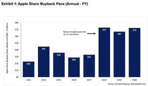 apple neil cybart buyback