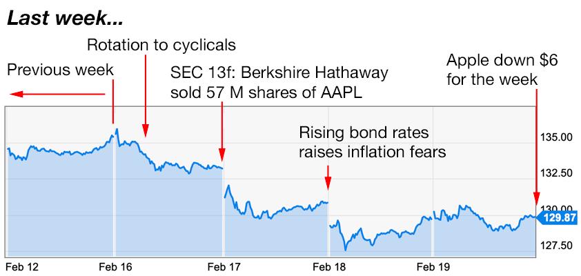 apple trading strategies 2-22