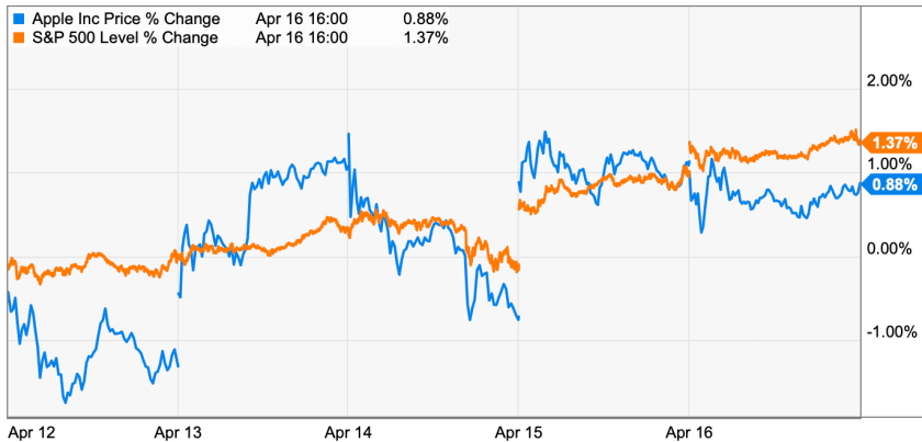 apple trading strategies 4-19