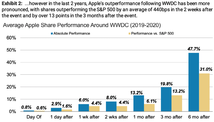 apple huberty wwdc21 investors