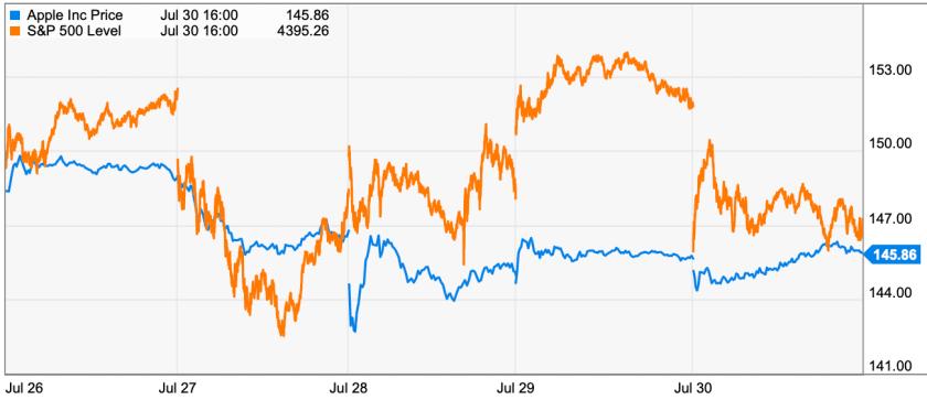 apple trading strategies 8/1/21