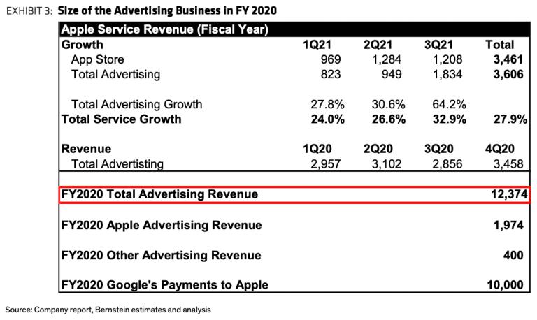 Source: Company report, bernstein estimates and analysis via ped30.com