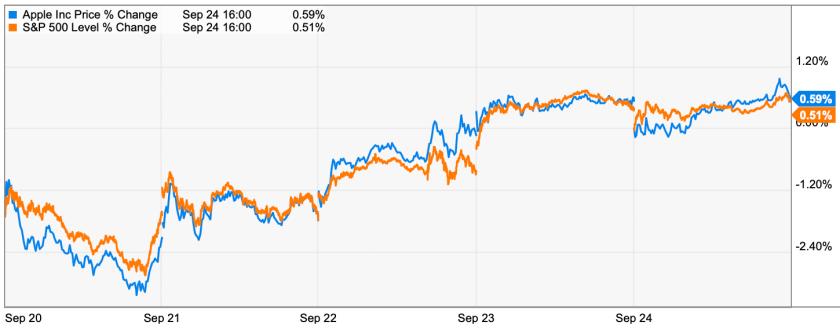 apple trading strategies 9-27