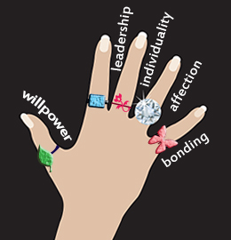 Wearing Your Rings Answer