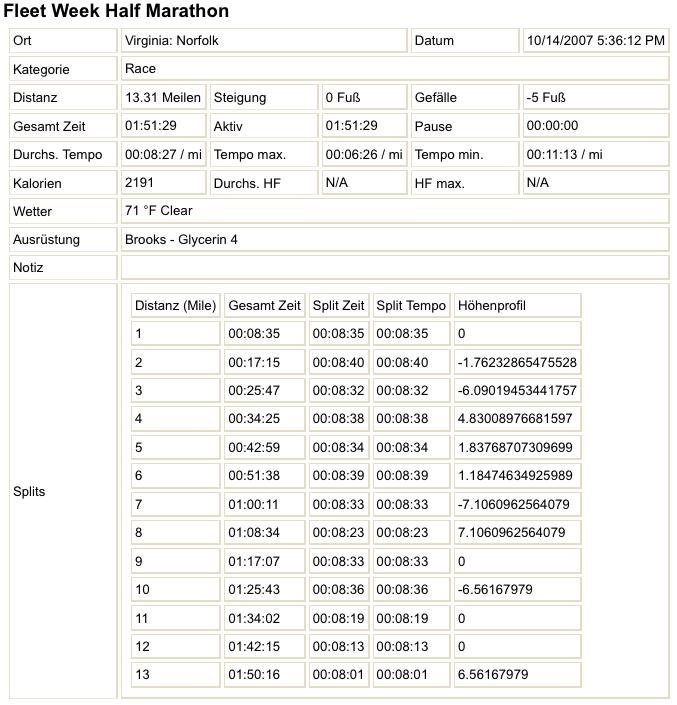 Screenshot Sporttracks HTML-Export Plugin