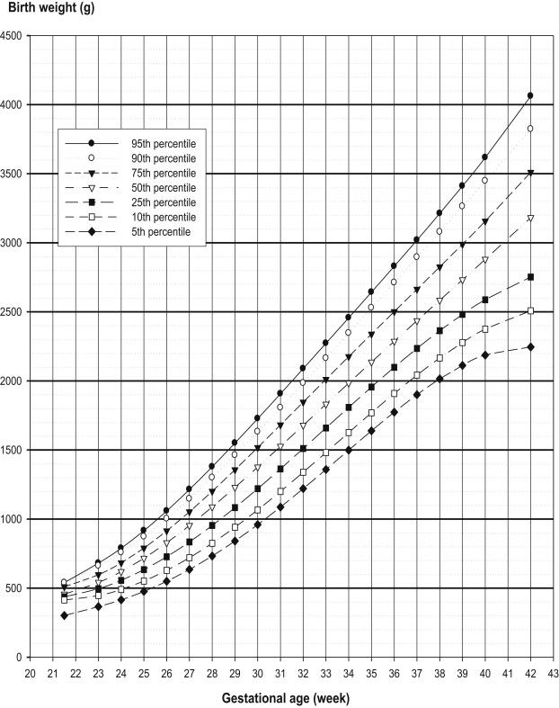 Twin Gestational Growth Chart