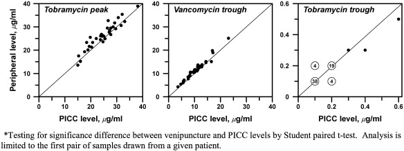 A Comparison of Antibiotic Serum Concentrations Drawn