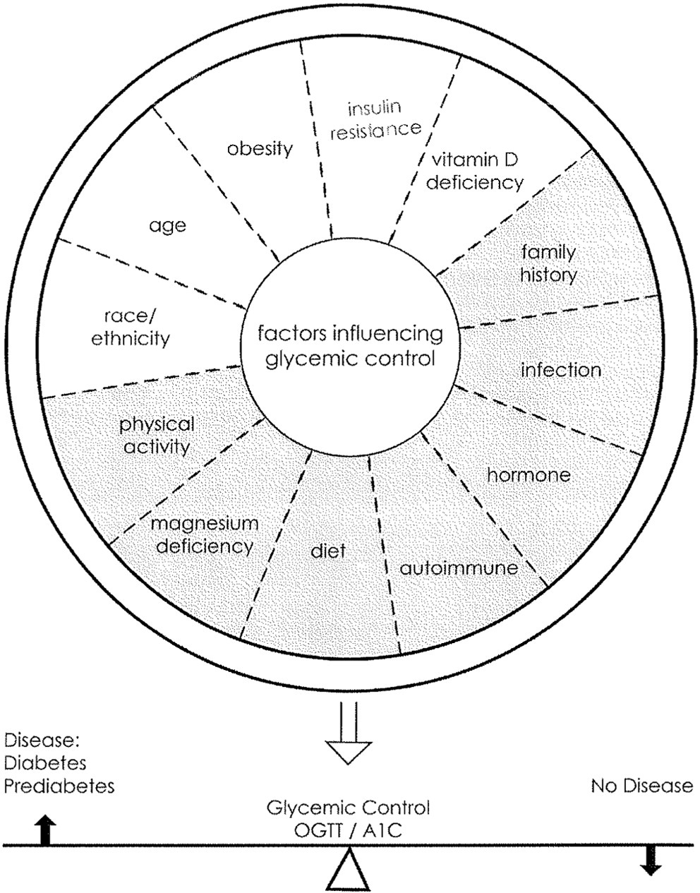 Factors Affecting Hemoglobin A1C in the Diagnosis of