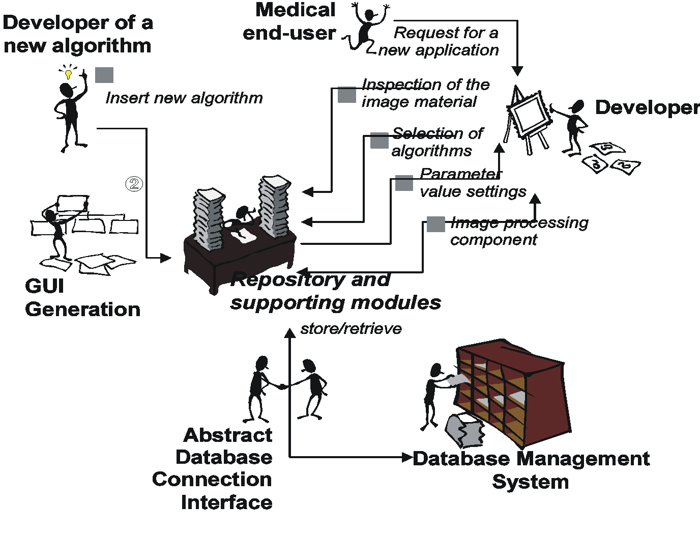 An architecture for the creation of specialized software
