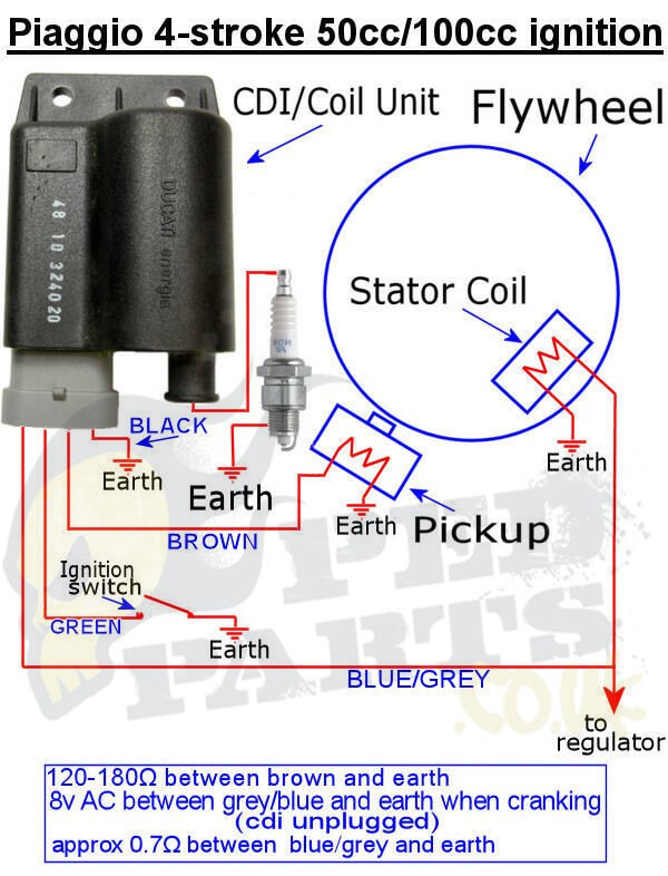 50cc Atv Cdi Wiring Plug Piaggio Cdi Testing No Spark Blog Pedparts Uk