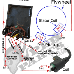 4 Wire Cdi Chinese Atv Wiring Diagram Meyer Snow Plow Youtube Scooter Great Installation Of For Trusted Rh 5 Gartenmoebel Rupp De 110cc