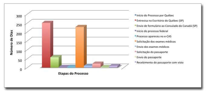 Gráfico 2 - Dias gastos por etapa