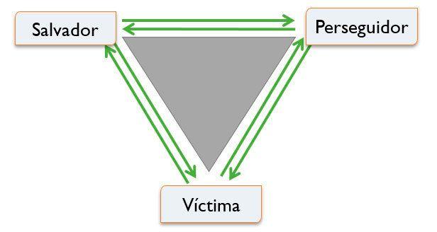 Triangulo Dramático